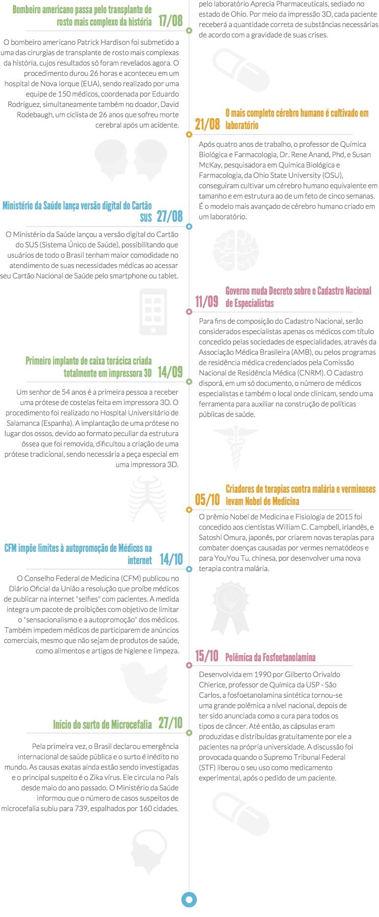 Retrospectiva E-Saúde 2015
