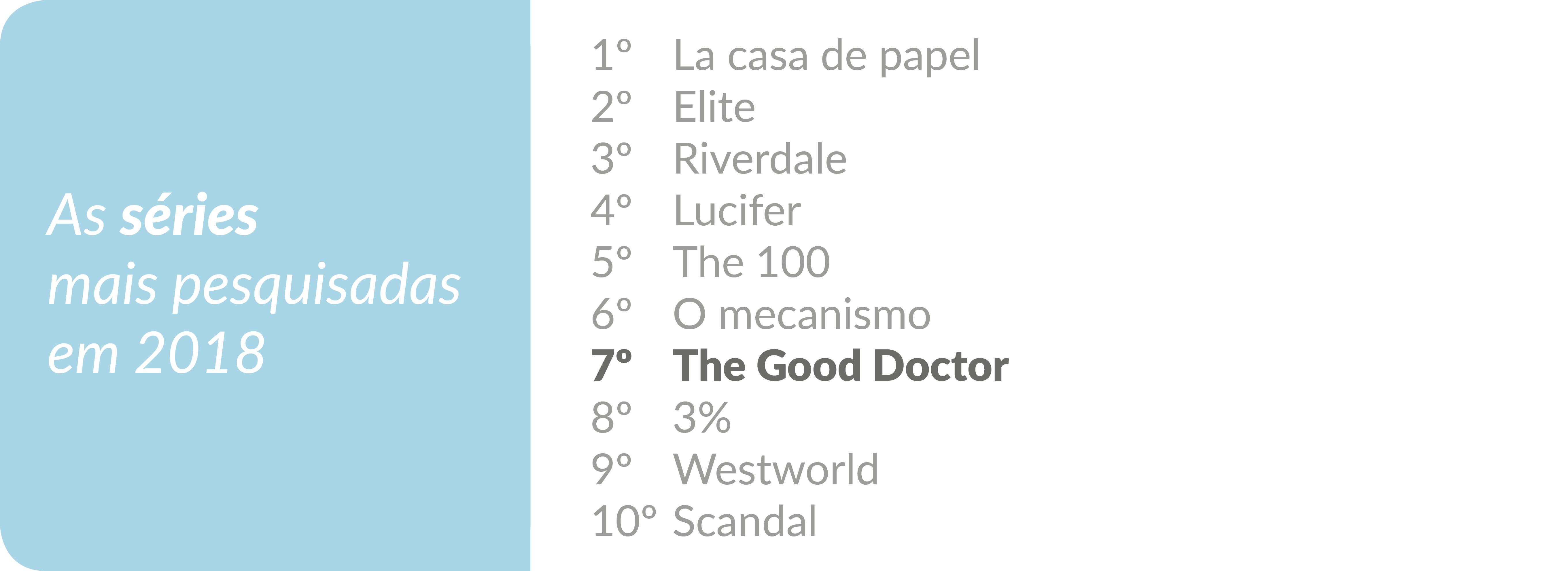 Os termos médicos mais pesquisados no Google em 2018